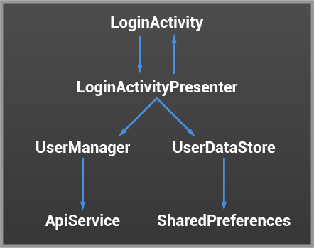 LoginActivity diagram
