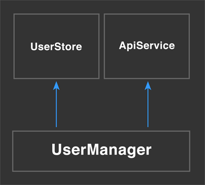 UserManager with DI