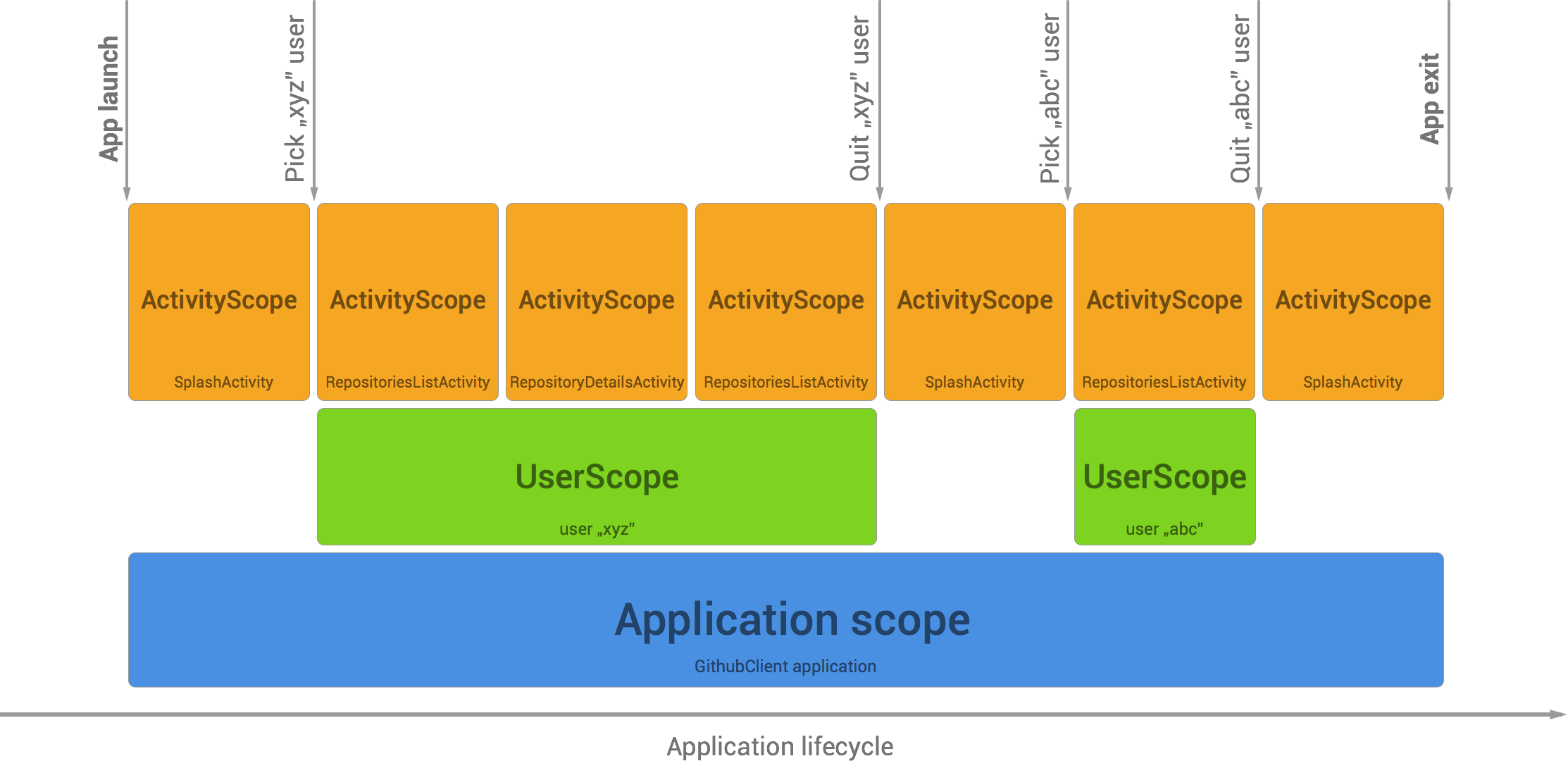 Scopes lifecycle